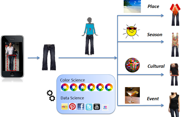 Figure 1 for Large Scale Visual Recommendations From Street Fashion Images