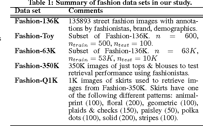 Figure 2 for Large Scale Visual Recommendations From Street Fashion Images