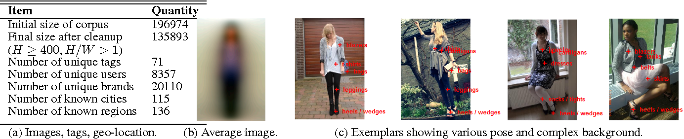 Figure 3 for Large Scale Visual Recommendations From Street Fashion Images
