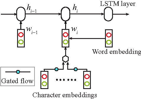 Figure 1 for Fast and Accurate Neural Word Segmentation for Chinese
