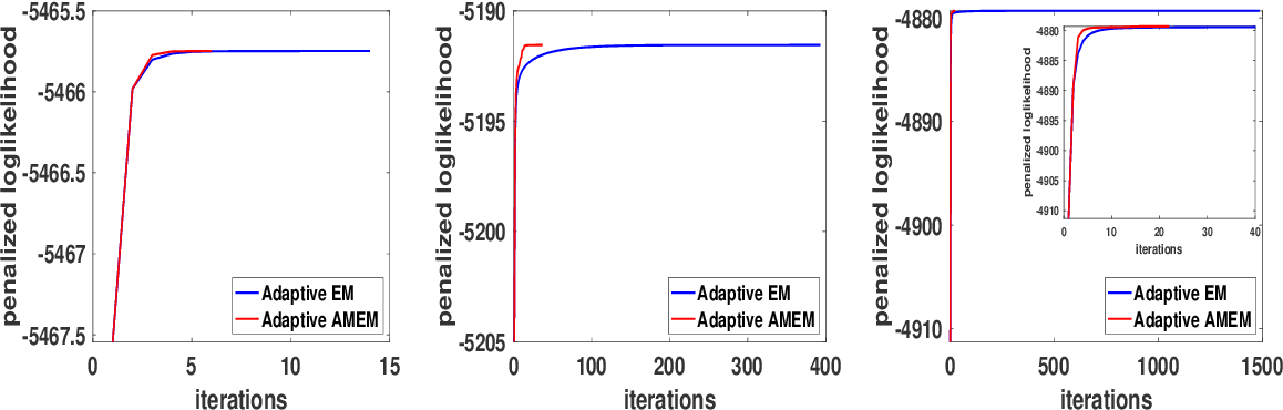 Figure 3 for An Adaptive EM Accelerator for Unsupervised Learning of Gaussian Mixture Models