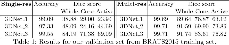 Figure 2 for 3D Convolutional Neural Networks for Brain Tumor Segmentation: A Comparison of Multi-resolution Architectures