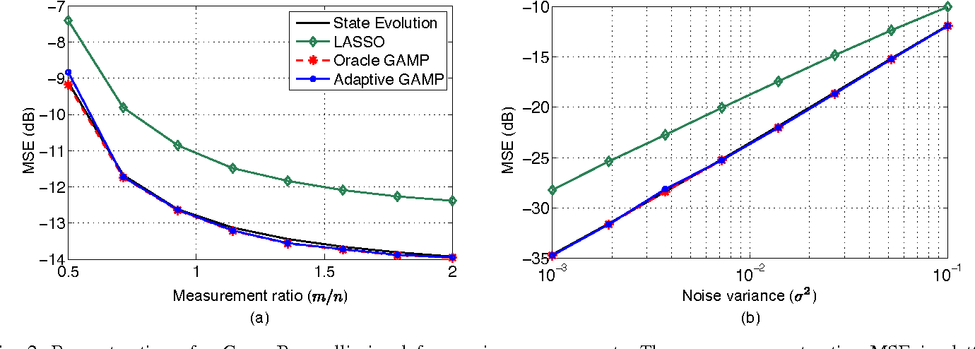 Figure 2 for Approximate Message Passing with Consistent Parameter Estimation and Applications to Sparse Learning