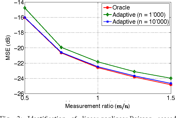 Figure 3 for Approximate Message Passing with Consistent Parameter Estimation and Applications to Sparse Learning