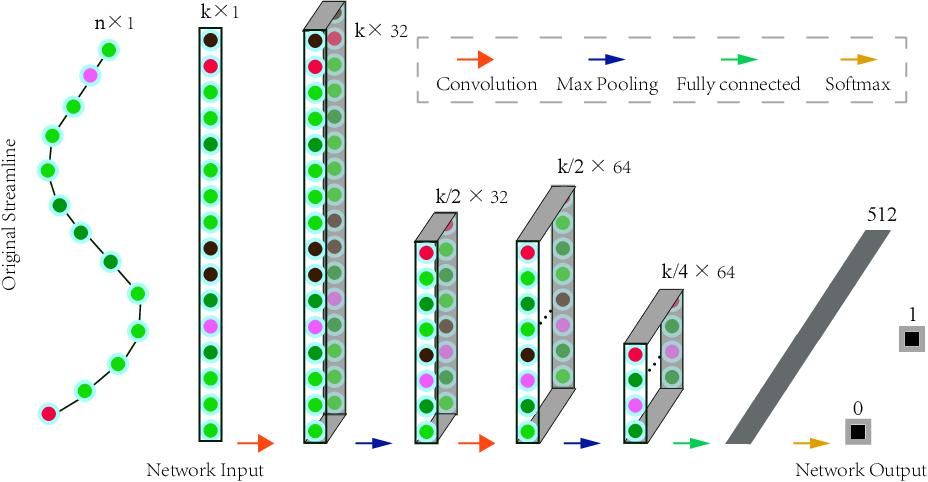 Figure 1 for DeepBundle: Fiber Bundle Parcellation with Graph Convolution Neural Networks