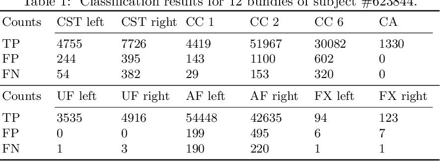 Figure 2 for DeepBundle: Fiber Bundle Parcellation with Graph Convolution Neural Networks