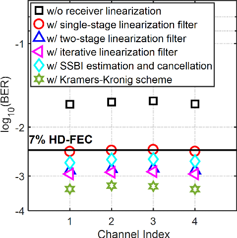 Figure 16 from SSBI Mitigation and the Kramers–Kronig Scheme