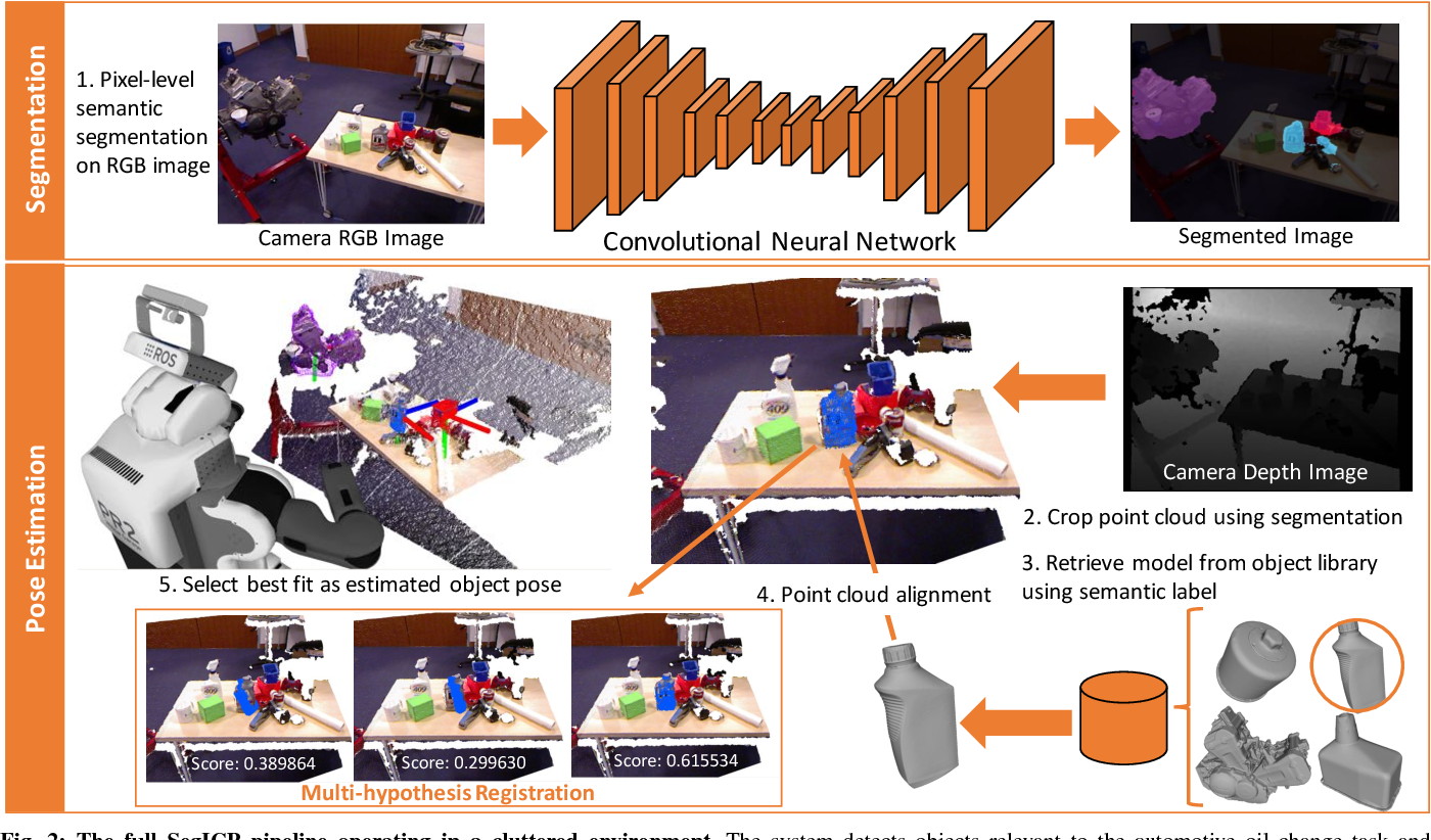 Figure 2 for SegICP: Integrated Deep Semantic Segmentation and Pose Estimation
