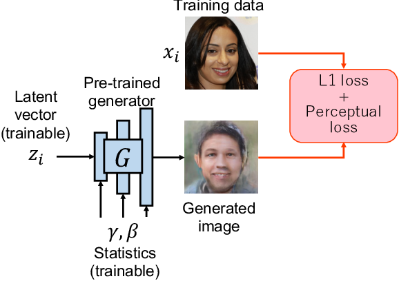 Figure 4 for Image Generation from Small Datasets via Batch Statistics Adaptation