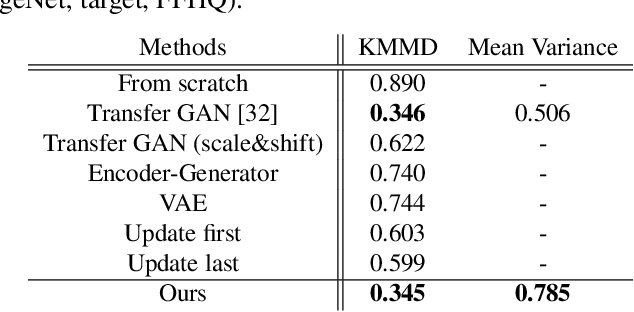 Figure 1 for Image Generation from Small Datasets via Batch Statistics Adaptation