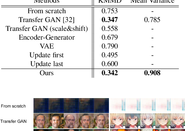 Figure 3 for Image Generation from Small Datasets via Batch Statistics Adaptation