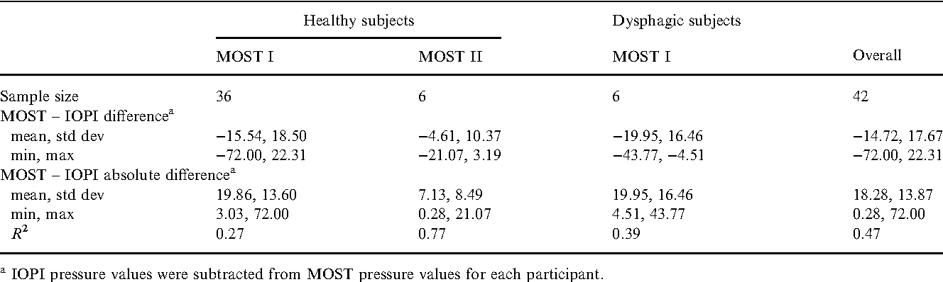Table 3 From Standardized Instrument For Lingual Pressure