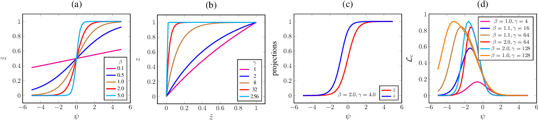 Figure 1 for ChipNet: Budget-Aware Pruning with Heaviside Continuous Approximations