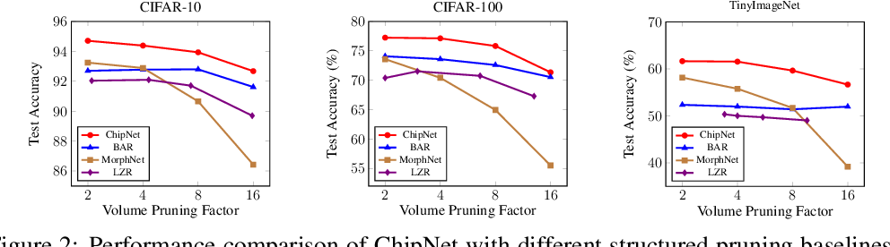 Figure 3 for ChipNet: Budget-Aware Pruning with Heaviside Continuous Approximations