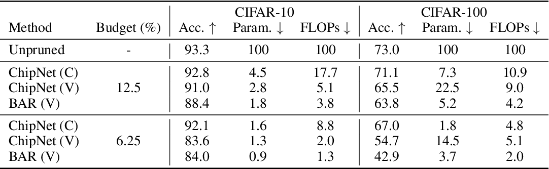 Figure 4 for ChipNet: Budget-Aware Pruning with Heaviside Continuous Approximations