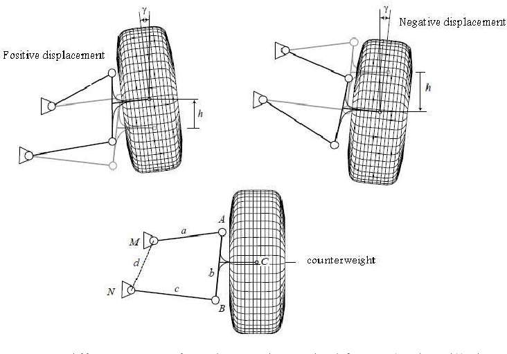PDF] Geometry optimization of double wishbone suspension system via
