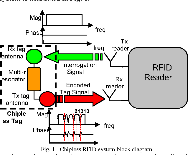 figure 1 from uwb chipless tag rfid reader design semantic scholar rh semanticscholar org Block Diagram of Radar Block Diagram of SCADA