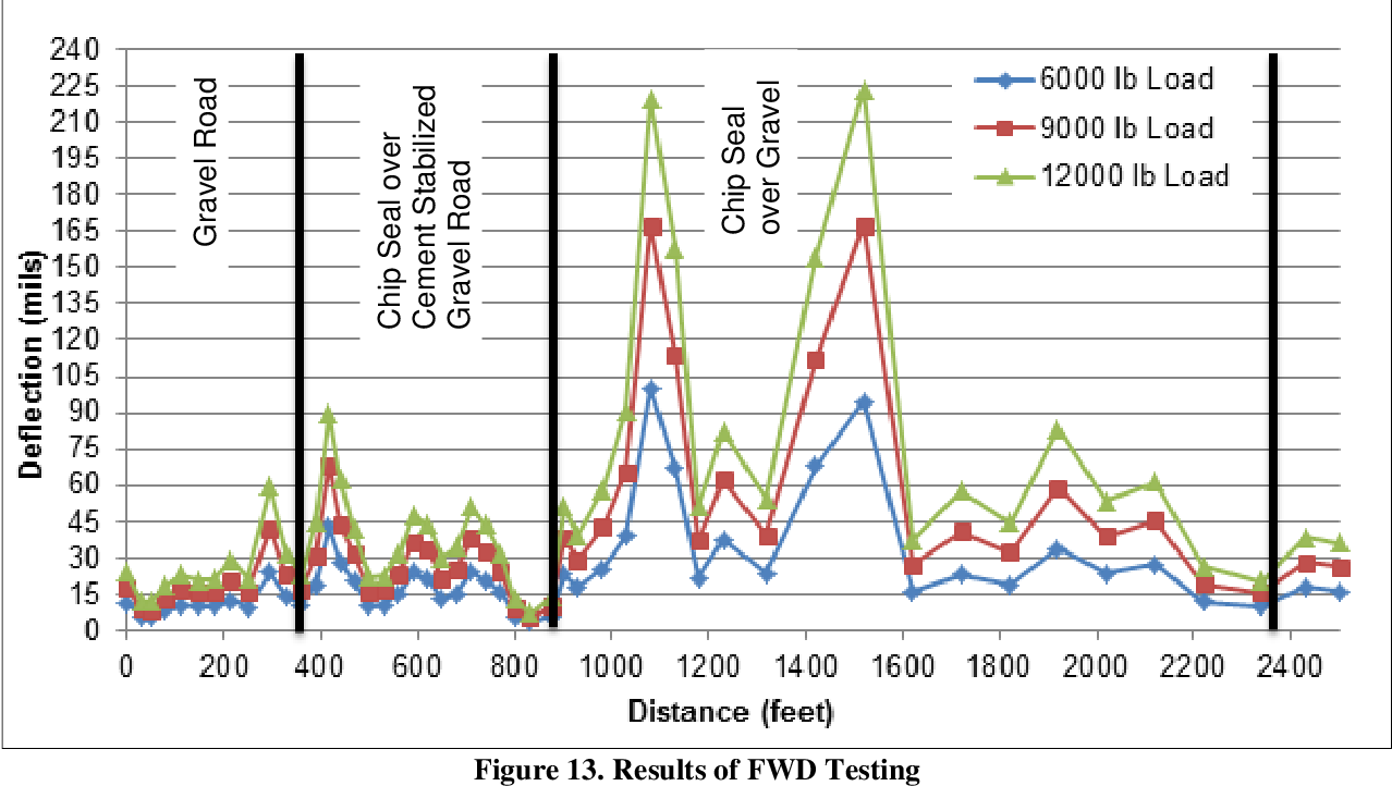 Figure 13 from Cement stabilization of unpaved roads  - Semantic Scholar