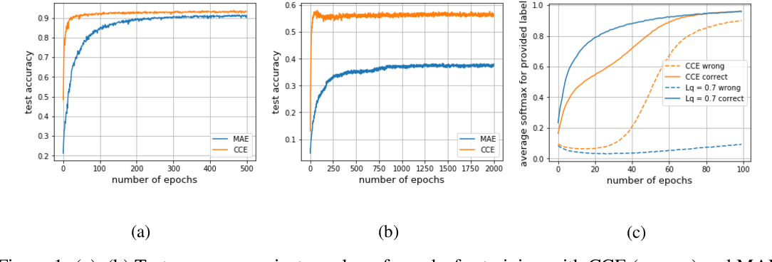 Figure 1 for Generalized Cross Entropy Loss for Training Deep Neural Networks with Noisy Labels