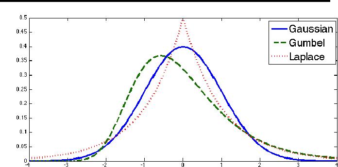 Figure 1 for On Measure Concentration of Random Maximum A-Posteriori Perturbations