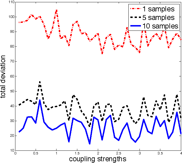 Figure 2 for On Measure Concentration of Random Maximum A-Posteriori Perturbations