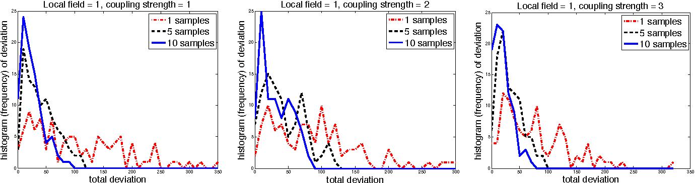 Figure 3 for On Measure Concentration of Random Maximum A-Posteriori Perturbations