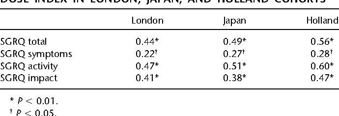 TABLE 5. SPEARMAN'S RANK CORRELATIONS BETWEEN MEAN SCORE ON ST. GEORGE'S RESPIRATORY QUESTIONNAIRE AND DOSE INDEX IN LONDON, JAPAN, AND HOLLAND COHORTS