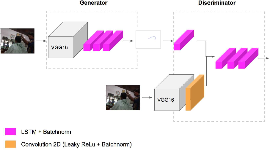 Figure 1 for PathGAN: Visual Scanpath Prediction with Generative Adversarial Networks