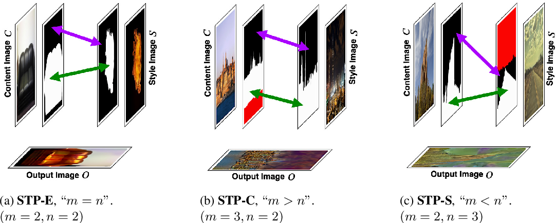 Figure 2 for DeepObjStyle: Deep Object-based Photo Style Transfer