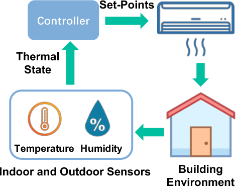 Figure 1 for Energy-Efficient Thermal Comfort Control in Smart Buildings via Deep Reinforcement Learning