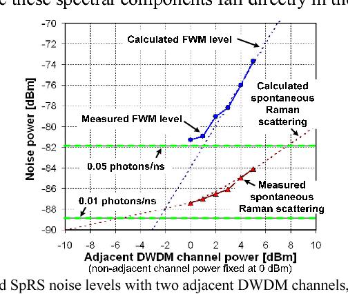 Demonstration of 1550 nm QKD with ROADM-based DWDM