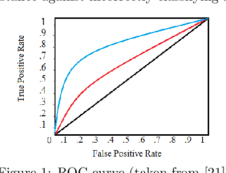 Figure 1 for A Distributionally Robust Area Under Curve Maximization Model