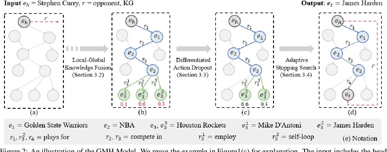 Figure 3 for GMH: A General Multi-hop Reasoning Model for KG Completion