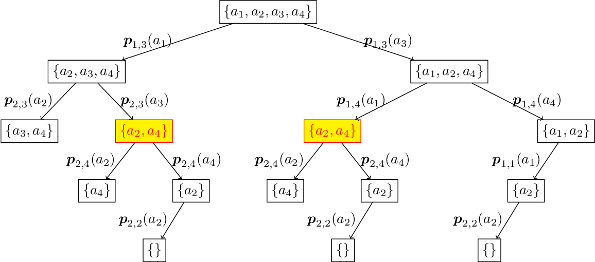 Figure 2 for Learning under Invariable Bayesian Safety