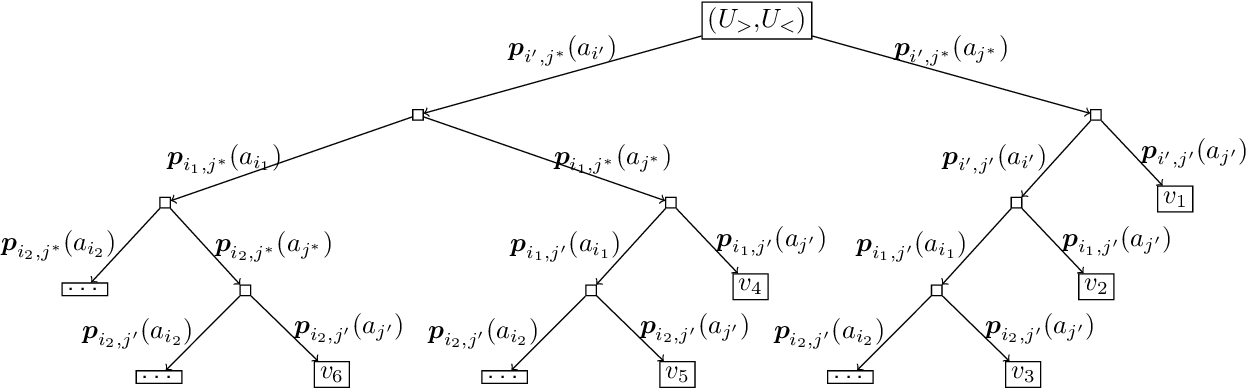Figure 3 for Learning under Invariable Bayesian Safety