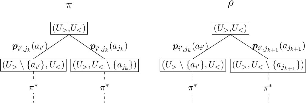 Figure 4 for Learning under Invariable Bayesian Safety