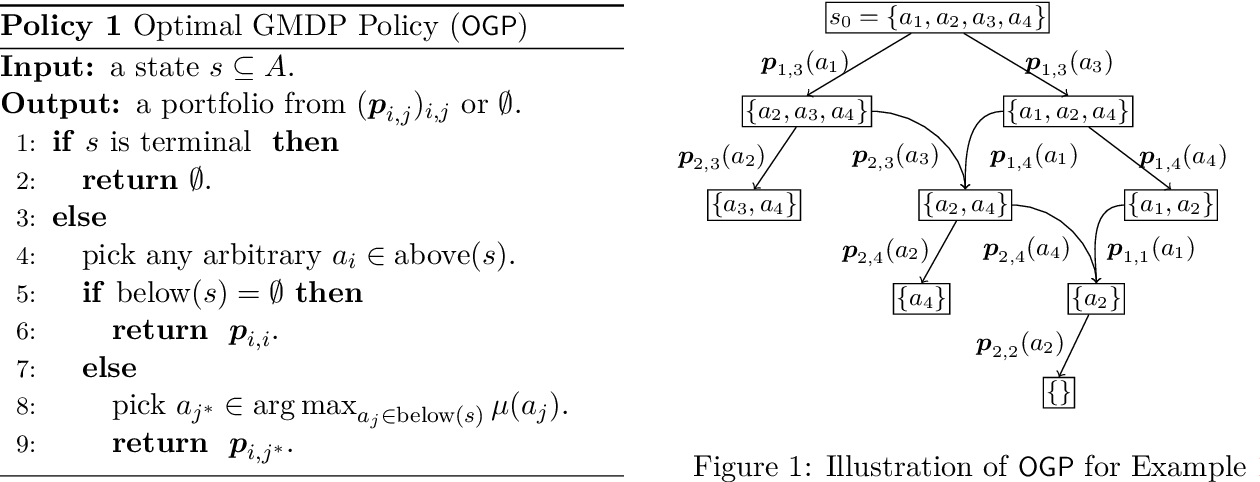 Figure 1 for Learning under Invariable Bayesian Safety