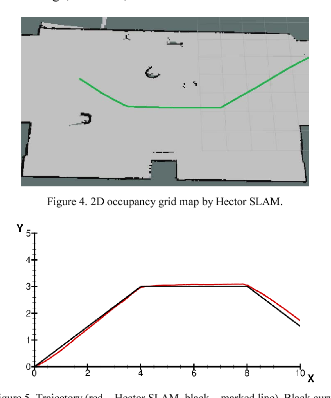 Figure 4 from Comparison of ROS-based visual SLAM methods in