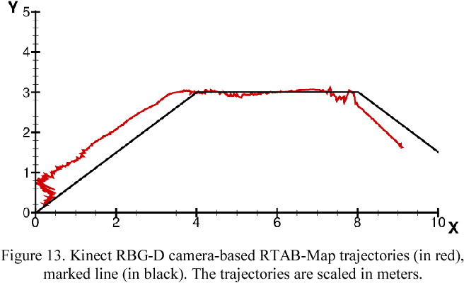 Figure 13 from Comparison of ROS-based visual SLAM methods