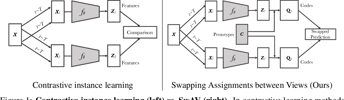 Figure 1 for Unsupervised Learning of Visual Features by Contrasting Cluster Assignments