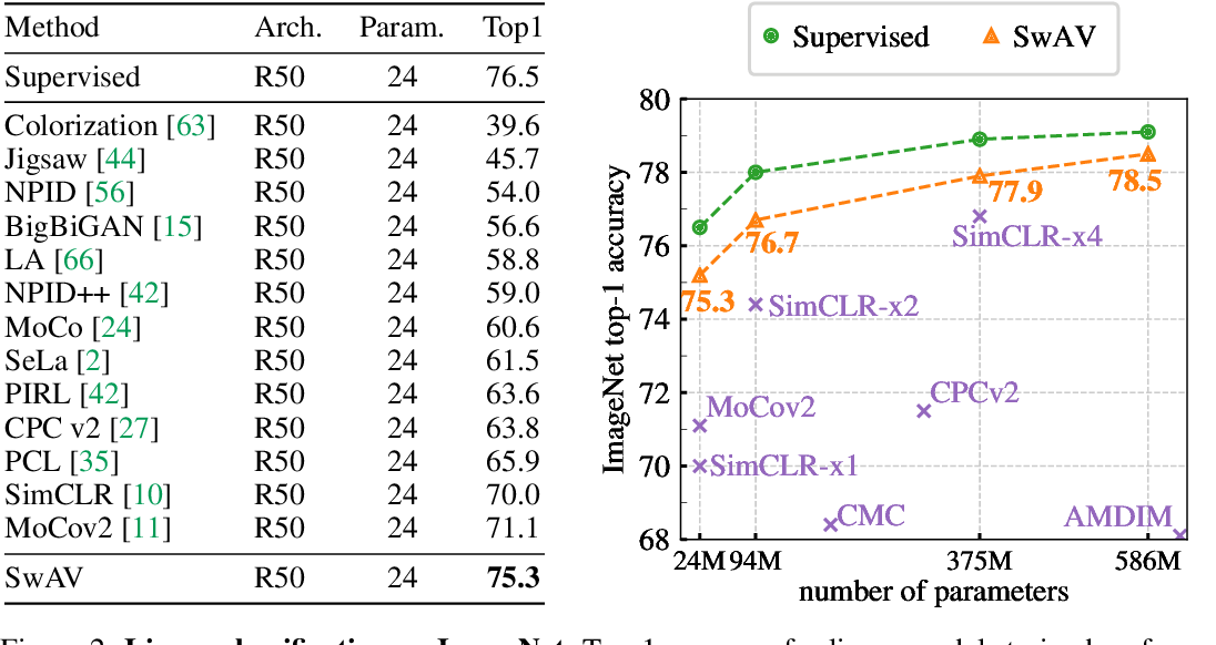 Figure 3 for Unsupervised Learning of Visual Features by Contrasting Cluster Assignments
