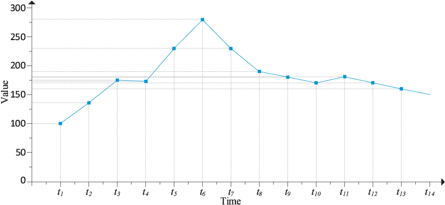 Figure 1 for A Periodicity-based Parallel Time Series Prediction Algorithm in Cloud Computing Environments