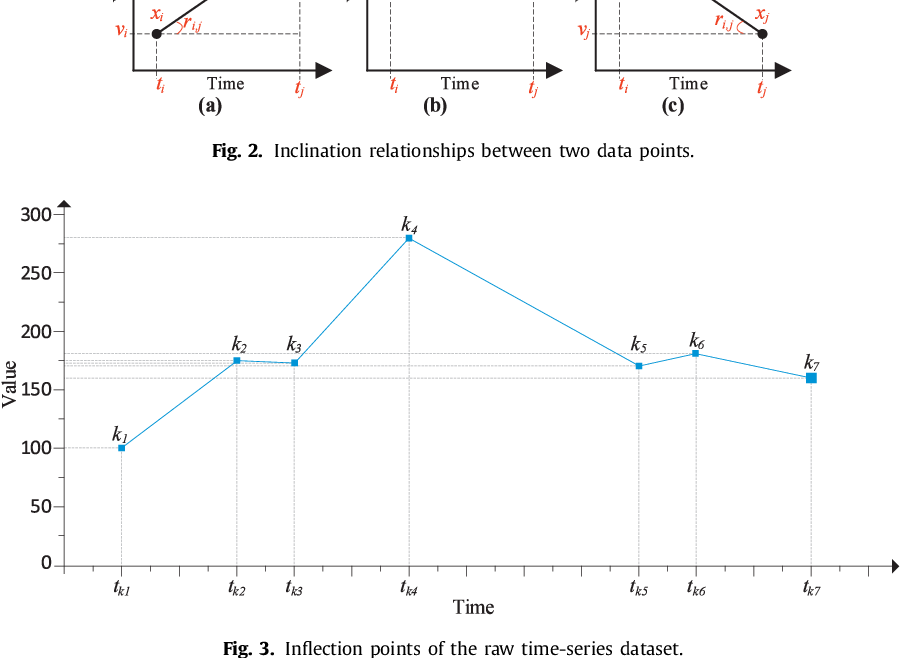 Figure 3 for A Periodicity-based Parallel Time Series Prediction Algorithm in Cloud Computing Environments
