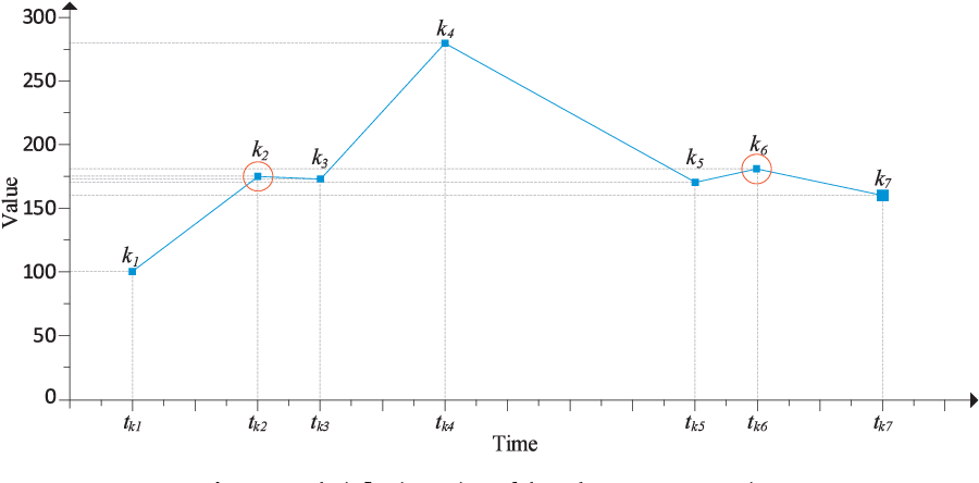 Figure 4 for A Periodicity-based Parallel Time Series Prediction Algorithm in Cloud Computing Environments