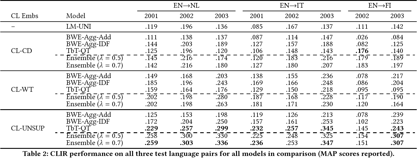 Figure 2 for Unsupervised Cross-Lingual Information Retrieval using Monolingual Data Only