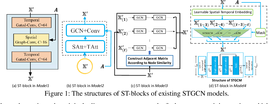 Figure 2 for Auto-STGCN: Autonomous Spatial-Temporal Graph Convolutional Network Search Based on Reinforcement Learning and Existing Research Results