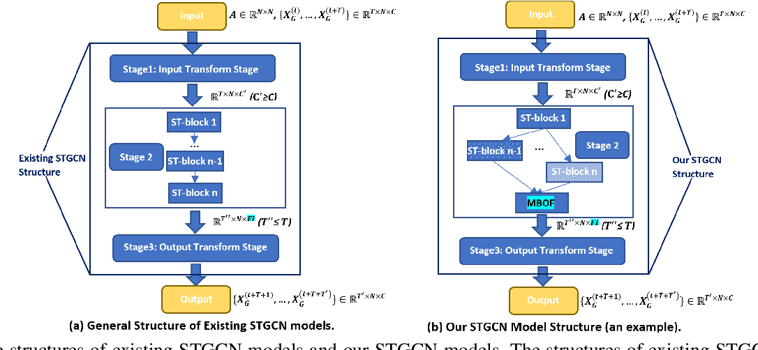 Figure 3 for Auto-STGCN: Autonomous Spatial-Temporal Graph Convolutional Network Search Based on Reinforcement Learning and Existing Research Results