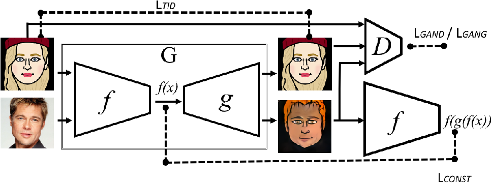 Figure 1 for Unsupervised Cross-Domain Image Generation