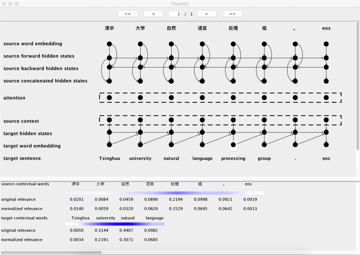 Figure 1 for THUMT: An Open Source Toolkit for Neural Machine Translation