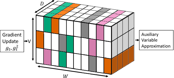 Figure 1 for Compressing Gradient Optimizers via Count-Sketches